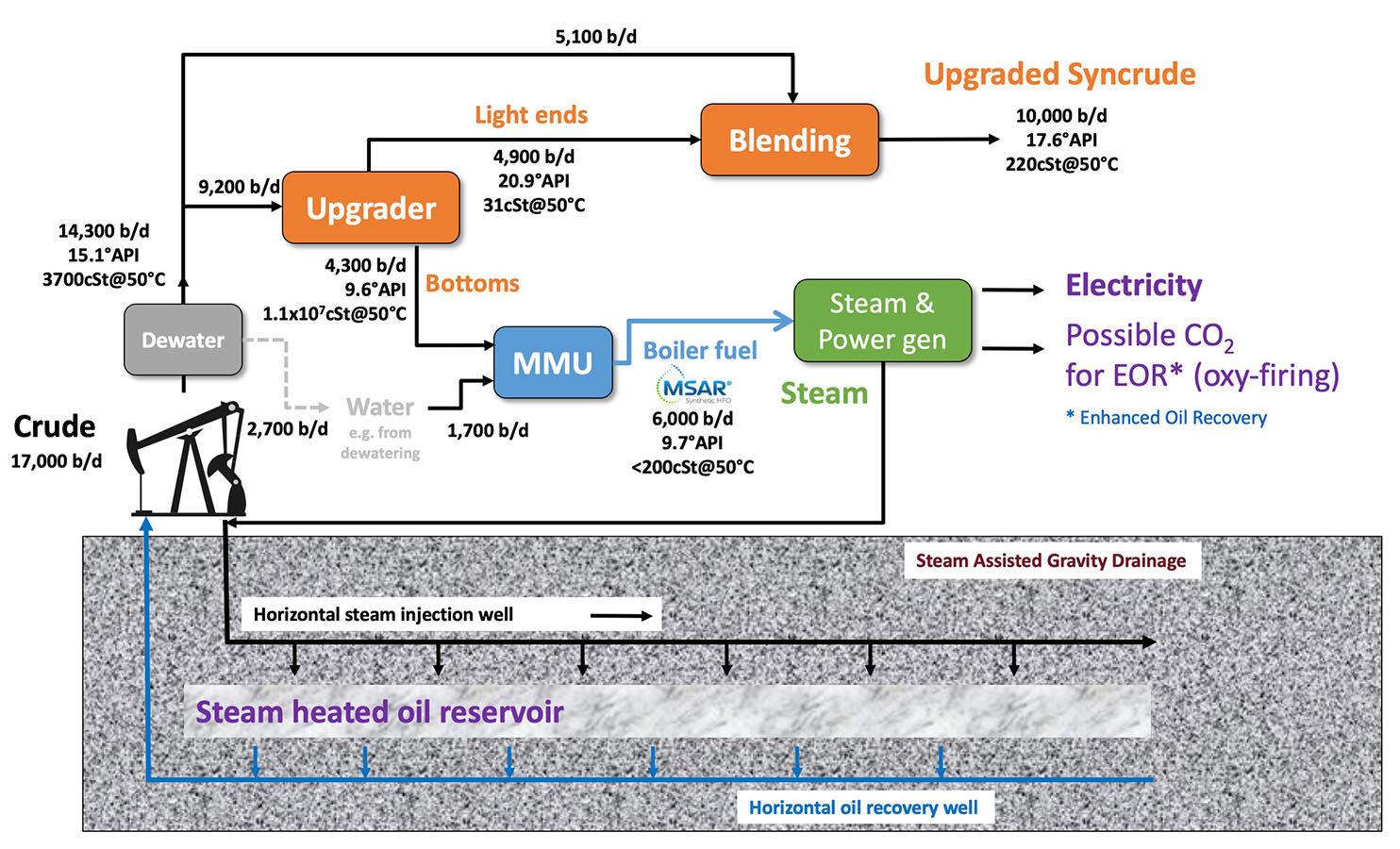Crude Topping And Msar Schematic