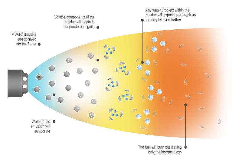 Diagram Flame Msar