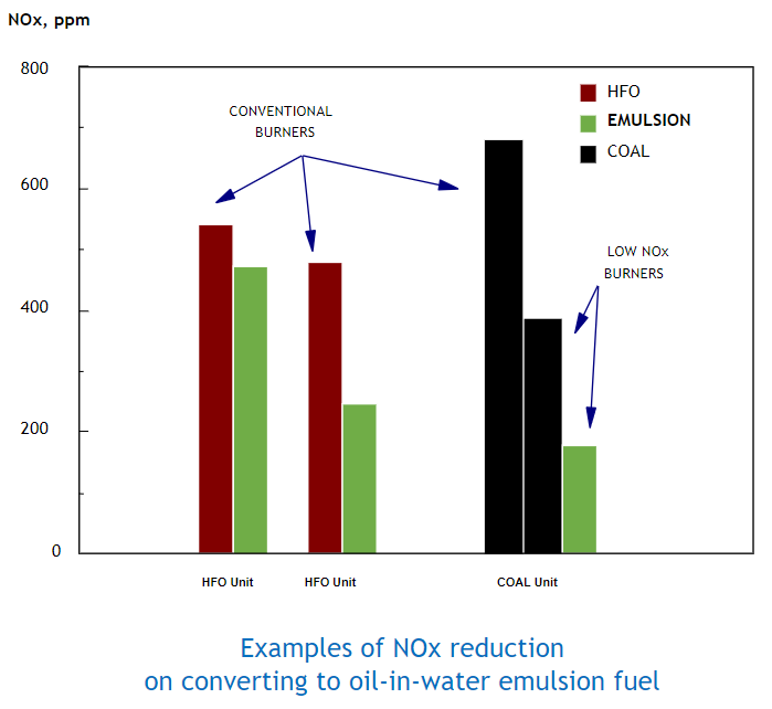Nox Reduction Graph